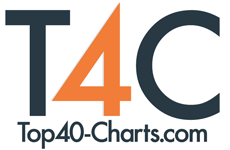 Brazil Top 20 @ Top40-Charts com - New Songs & Videos from
